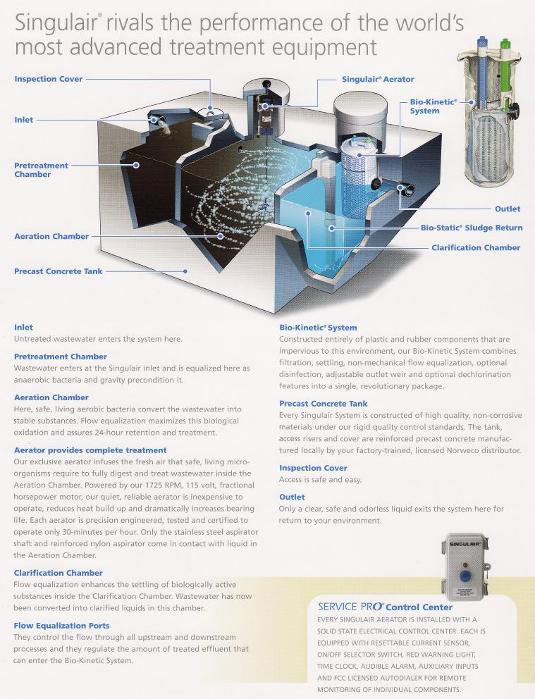 Residential Wastewater Treatment System