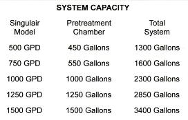 Singulair System Capacity